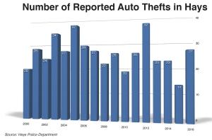 auto-theft-hays